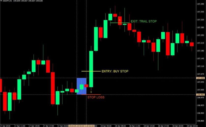 Tokyo-Daybreak-Forex-Trading-Strategy forexstrategy_ir