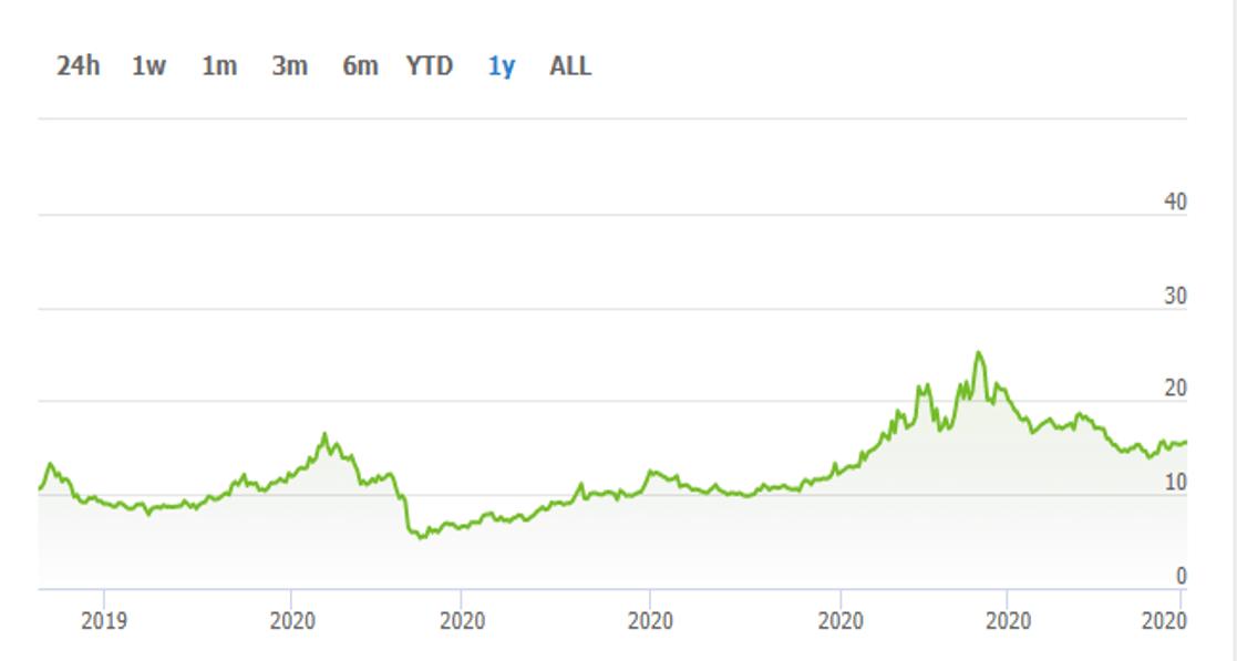 نمودار تغییرات قیمت نئو NEO از 2019 تا 2020