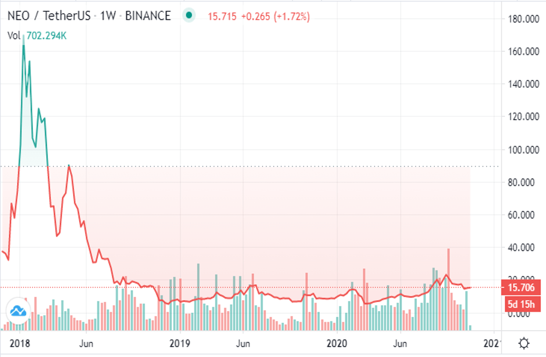 نمودار تغییرات قیمت نئو NEO از سال 2018 تا 2020